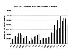 KS total goose harvest